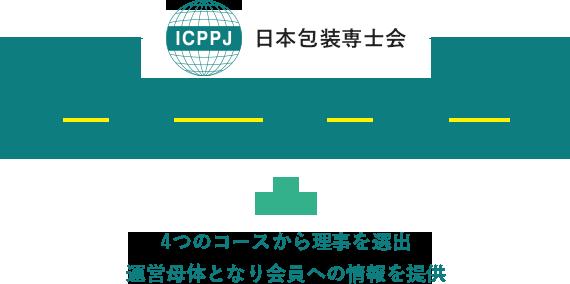 日本包装専士会